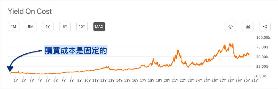 美股台股差異性比較:成本殖利率