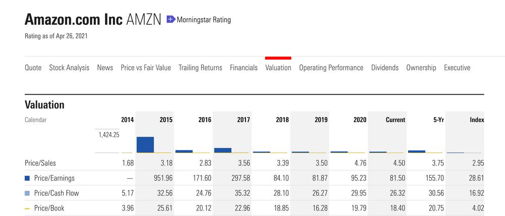 股票基本面分析:亞馬遜