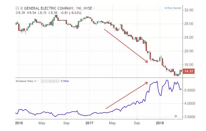 股票基本面分析:股息殖利率