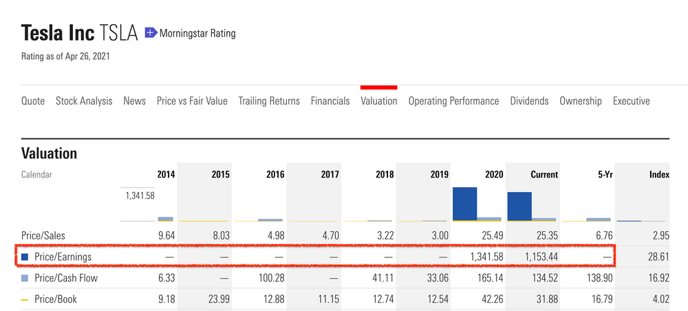 股票基本面分析:特斯拉