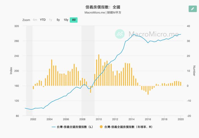 如何對抗通貨膨脹:台灣房價指數