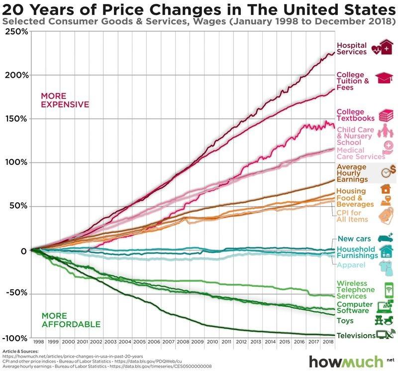 如何對抗通貨膨脹:各種行業在這20年中的通膨率