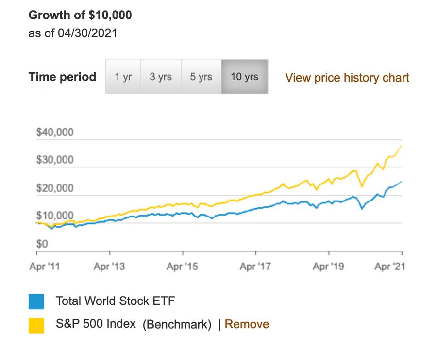 VT ETF 怎麼買: