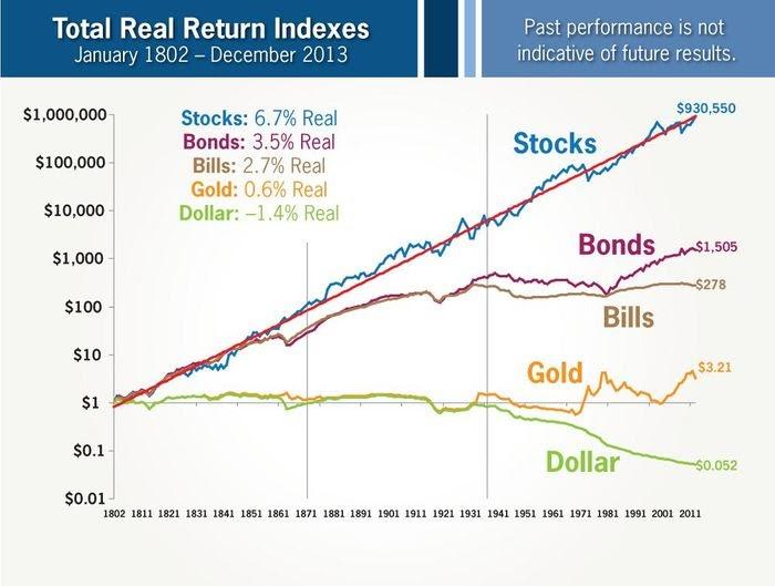 如何對抗通貨膨脹:股票、債券、黃金的回報率