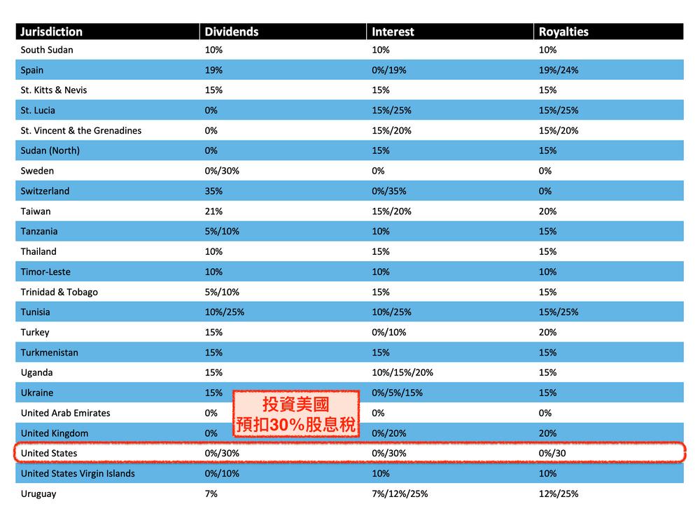 美股要繳30%股息稅: