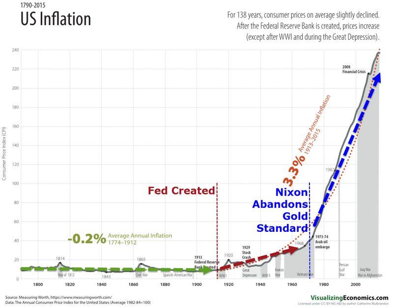如何對抗通貨膨脹:金本位被廢除