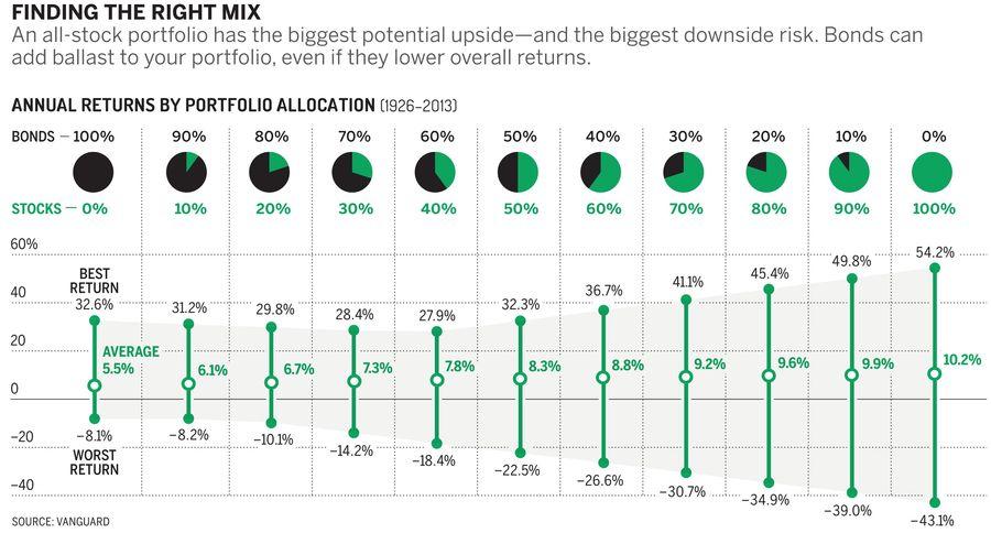 如何對抗通貨膨脹:不同股債比例的報酬率