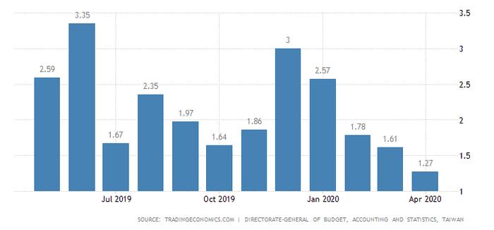 如何對抗通貨膨脹:台灣平均通膨率