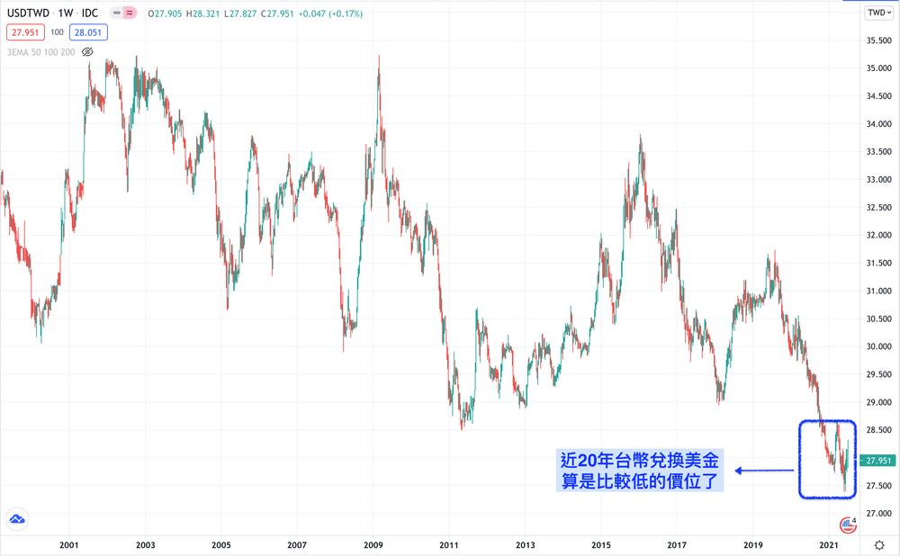 新手投資美股: