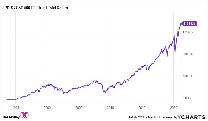 定期定額股票、存股: