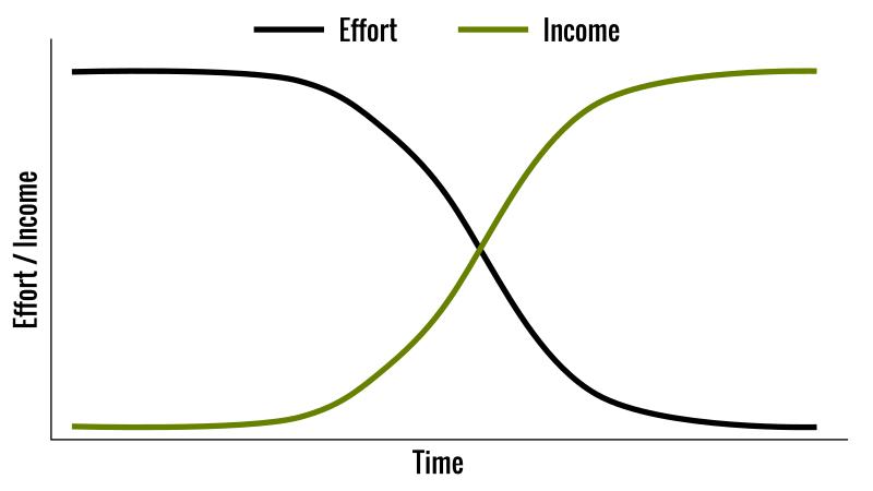 如何在家工作賺錢:
